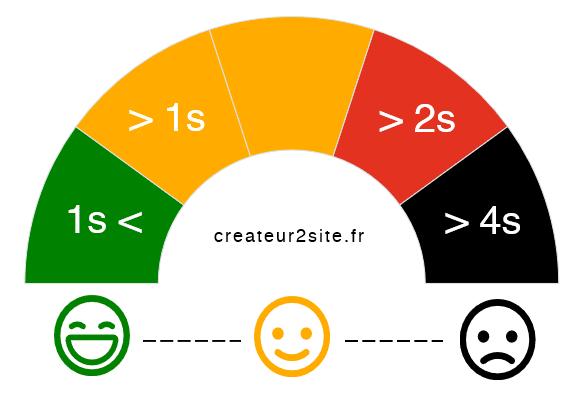 Illustration du danger d'avoir un temps de chargement bas pour l'expérience utilisateur