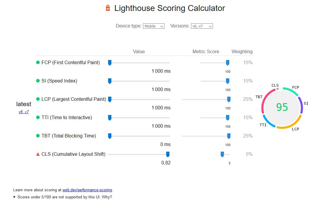 Image montrant la baisse du CLS sur l'outil de mesure de la note de Lightouse, outil de calcul de Google Page Speed