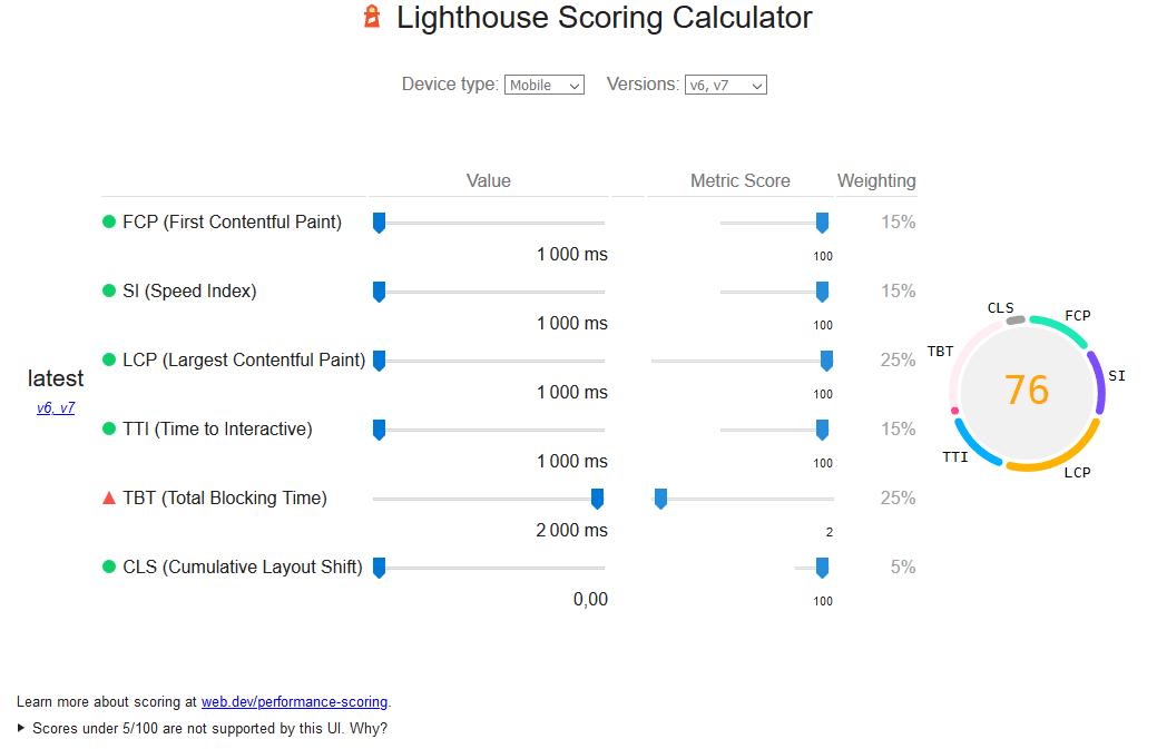 Image montrant la baisse du Total Blocking Time sur l'outil de mesure de la note de Lightouse, outil de calcul de Google Page Speed