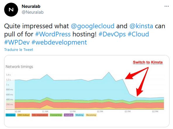 Preuve d'amélioration des performances de vitesse d'un site WordPress grâce à Kinsta