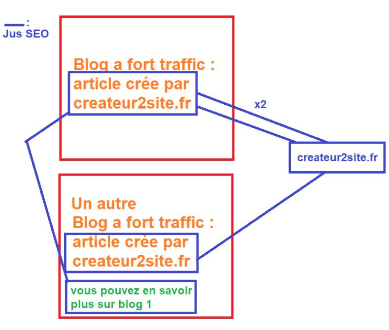 Optimiser la puissance des liens externes de son site