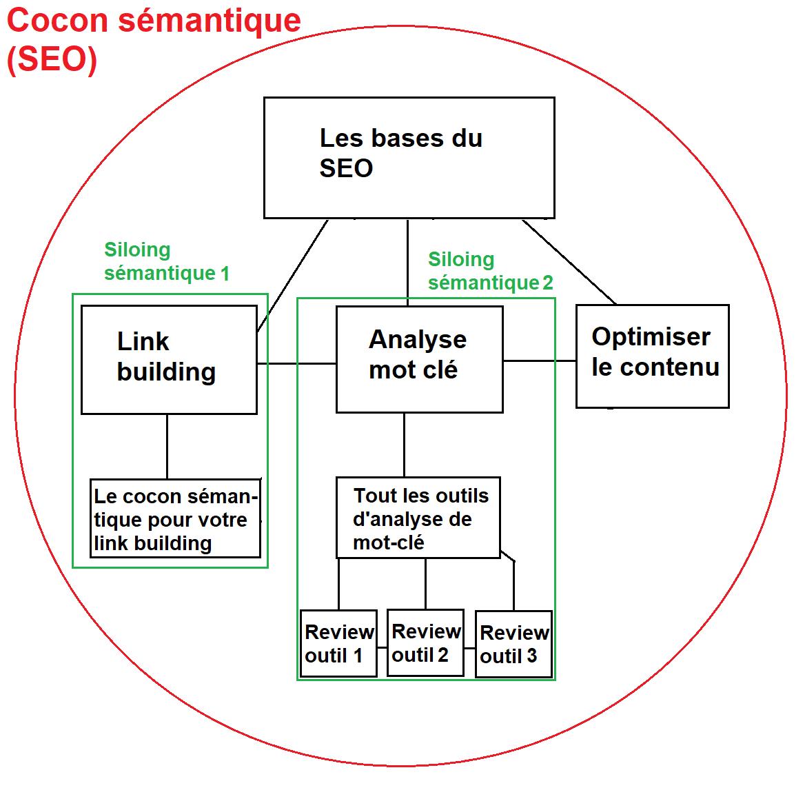 Exemple du siloing dans un cocon sémantique